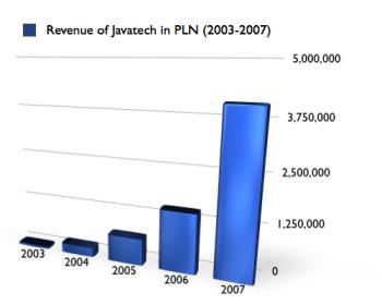 Revenue of Javatech 2003-2007